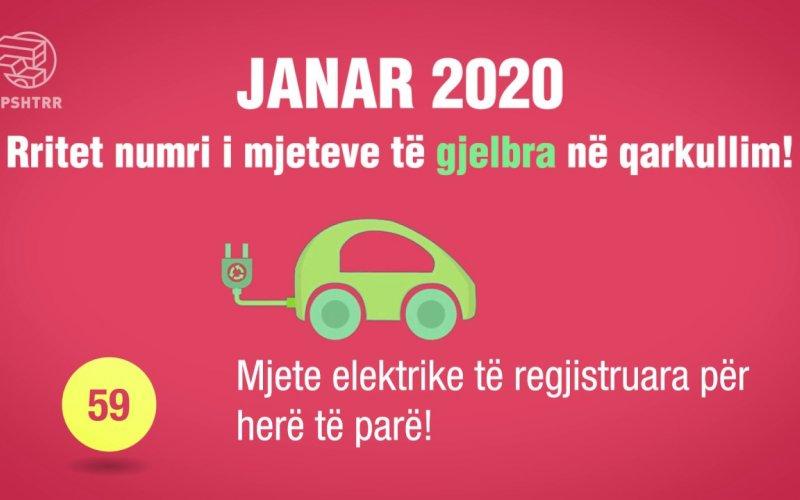 Raporti Janar 2020!