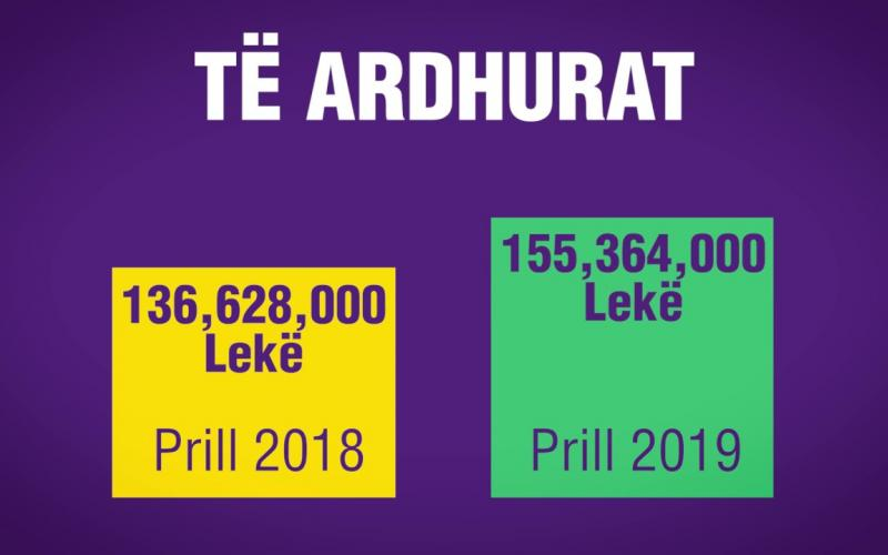 Raporti Janar - Prill 2019!