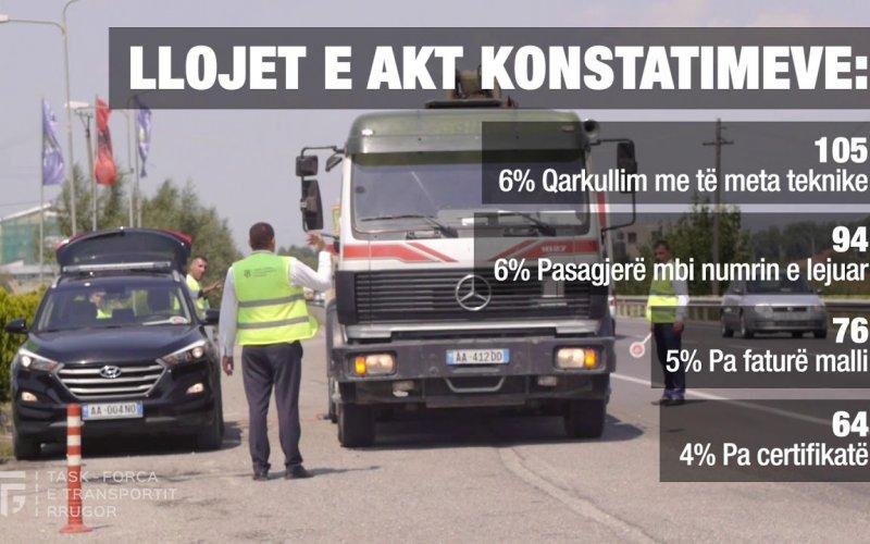 Raporti Prill - Tetor 2019 i Task-Forcës së Transportit Rrugor!
