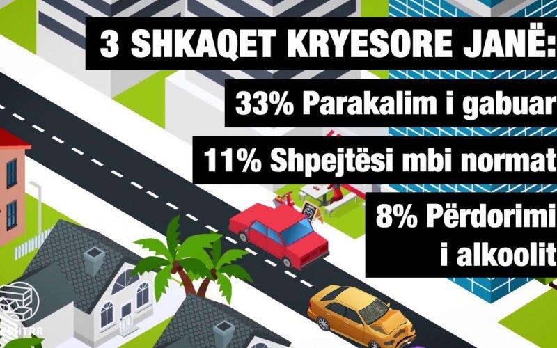 Progres në sigurinë rrugore! 2019-ta në statistika!